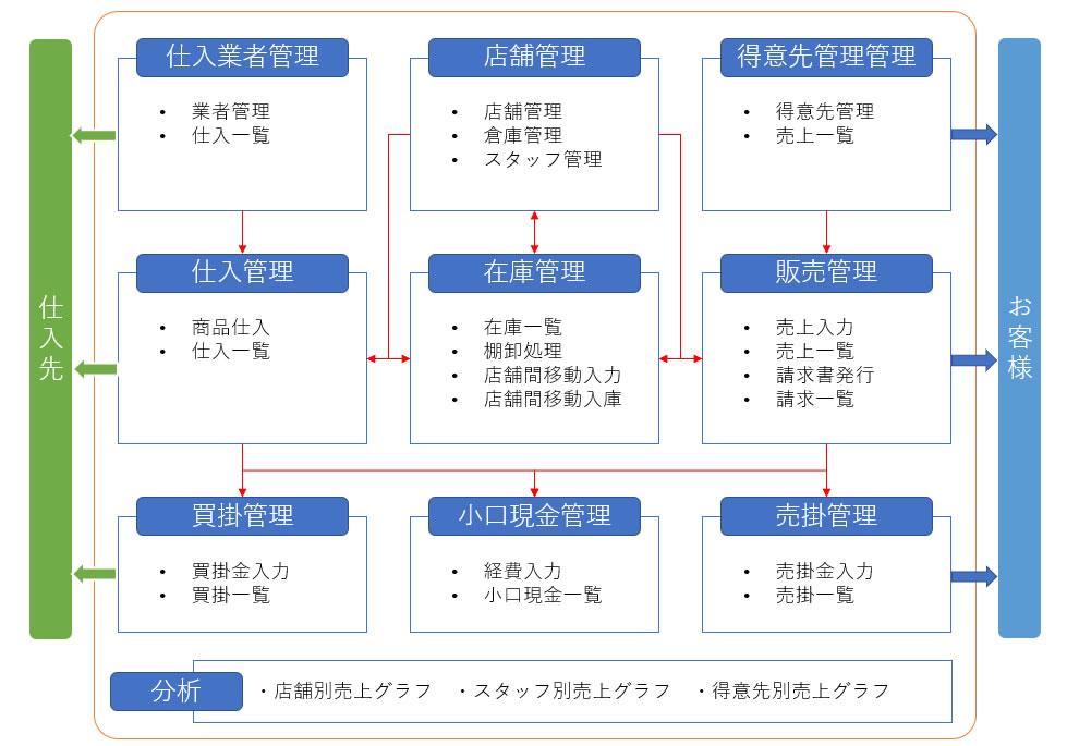 業務管理ソフト-機能構成